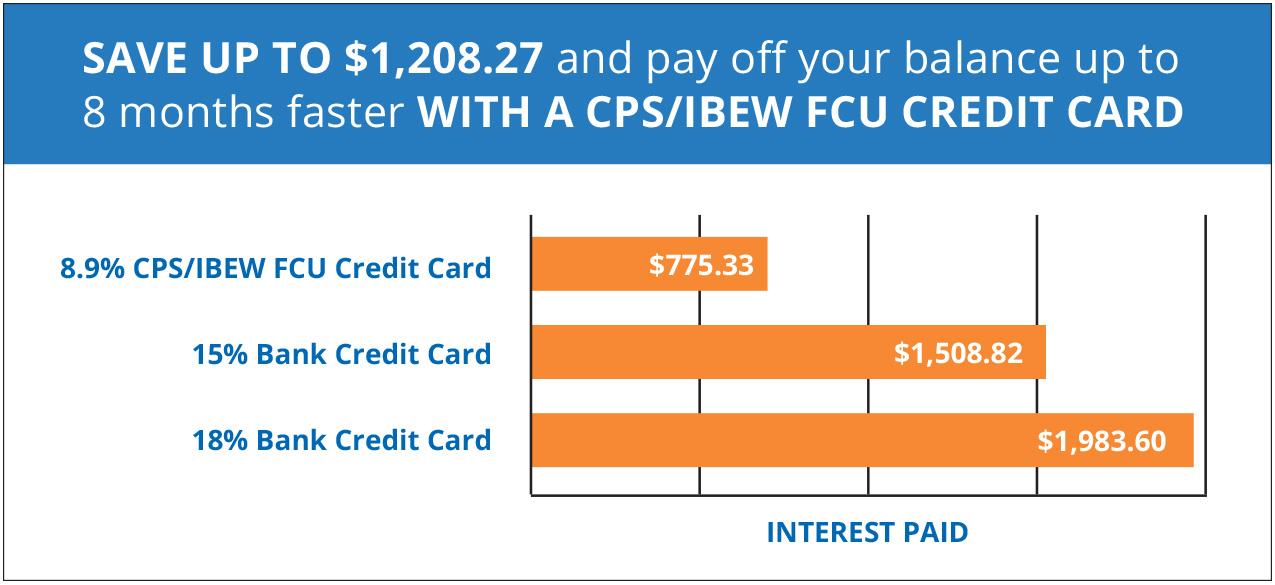Federal Credit Union San Antonio   IBEW Credit Union   CPS Credit Union